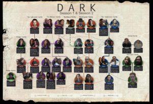 Dark Season 2 Family Tree